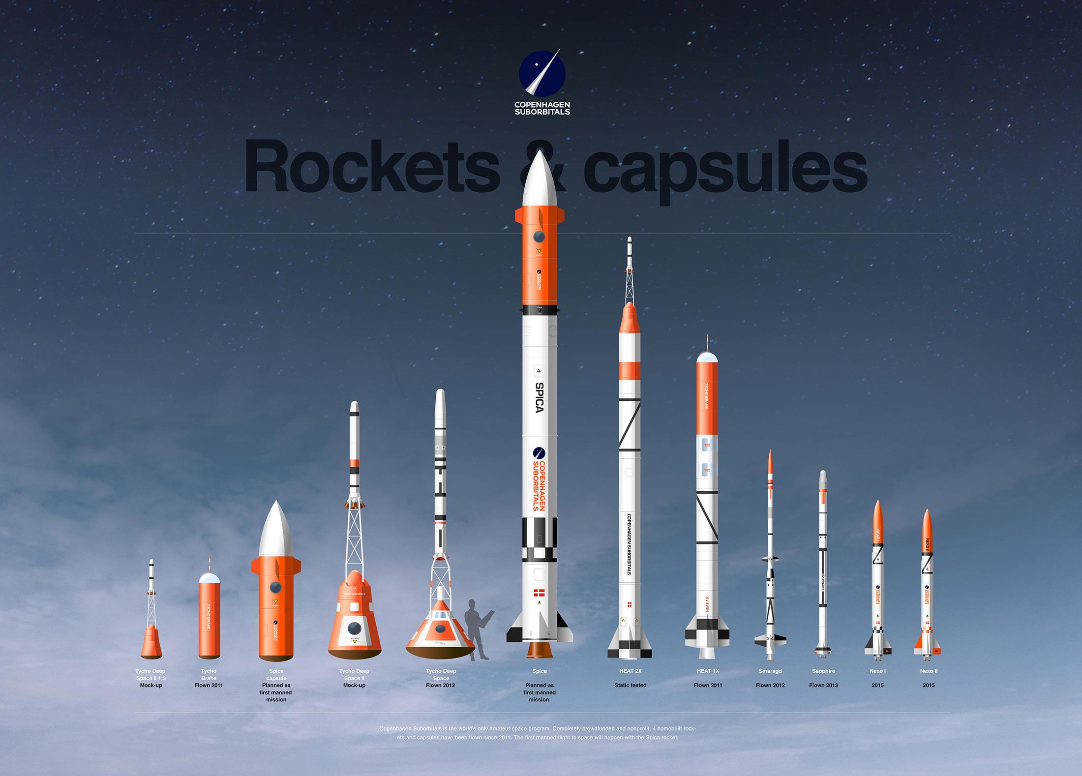 Copenhagen Suborbitals Rockets & Capsules